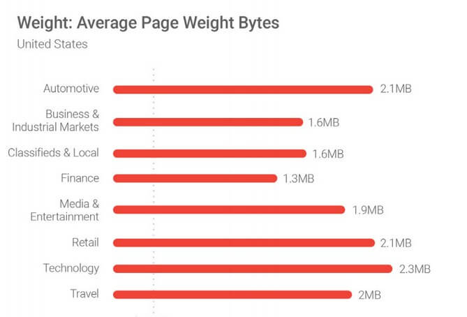 The average web page size