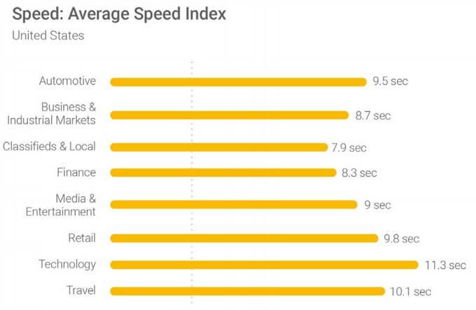 average page index