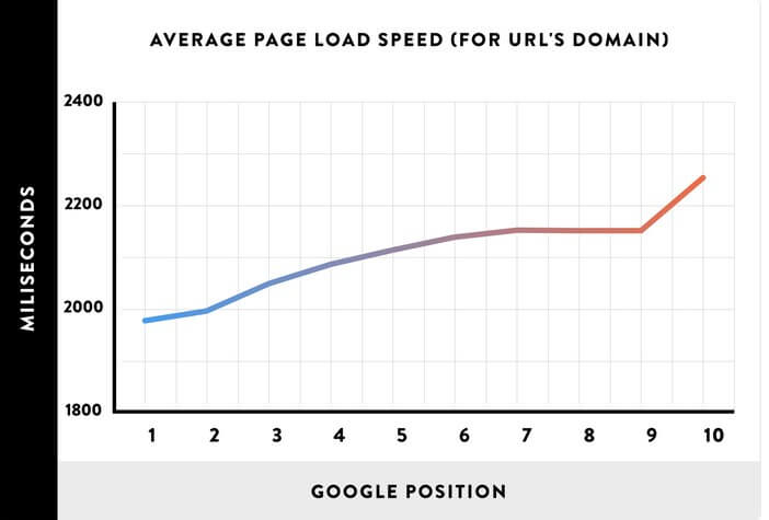 average page speed load speed for a website