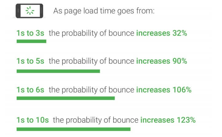 page speed goes down the chance of bounce rate increases