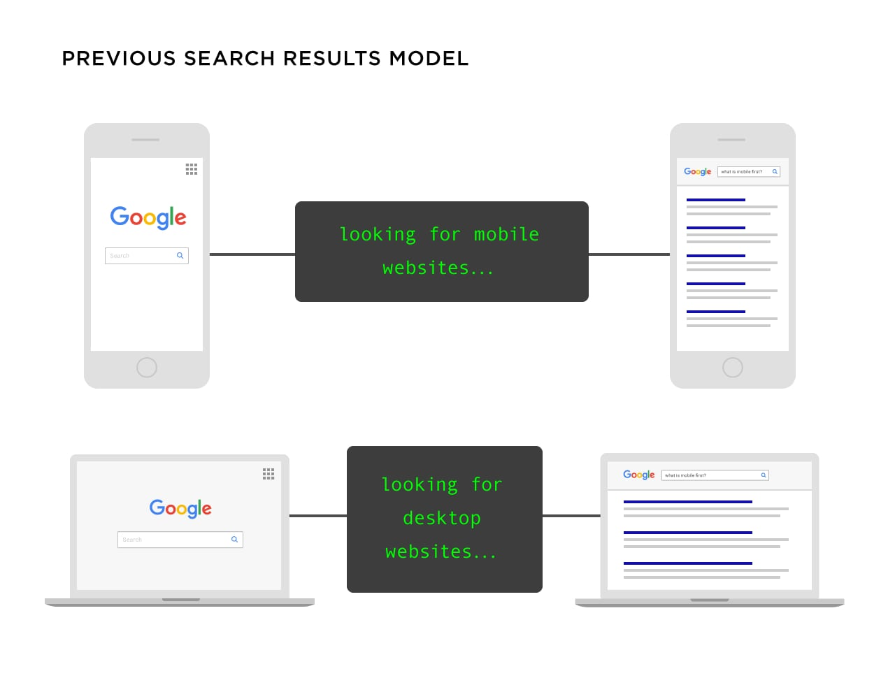 1_6_google-search-model