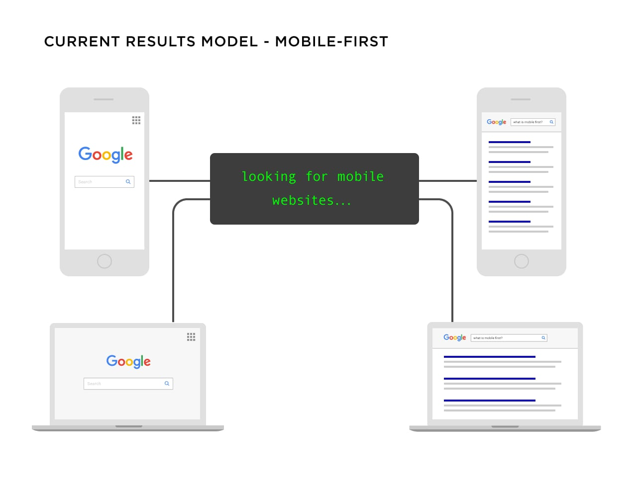 1_7_google-mobile-first-search-model