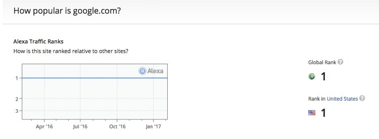 Alexa Rank at number one