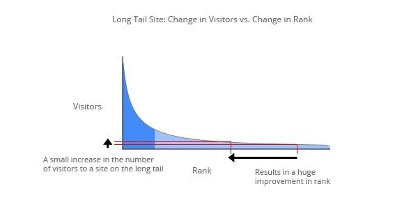 Change in Visitors vs Change in Rank