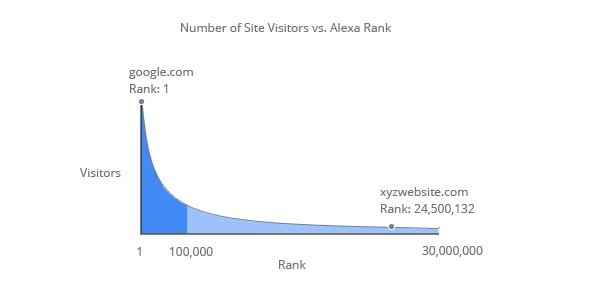 No of site visitors vs Alexa Rank