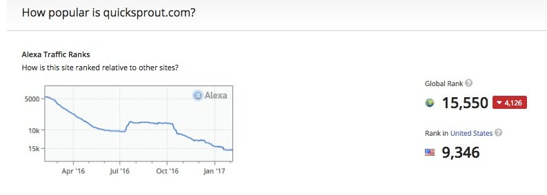 Quick Sprout Alexa Rank