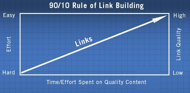 Rule of Link Building