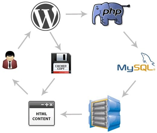 what is page cache