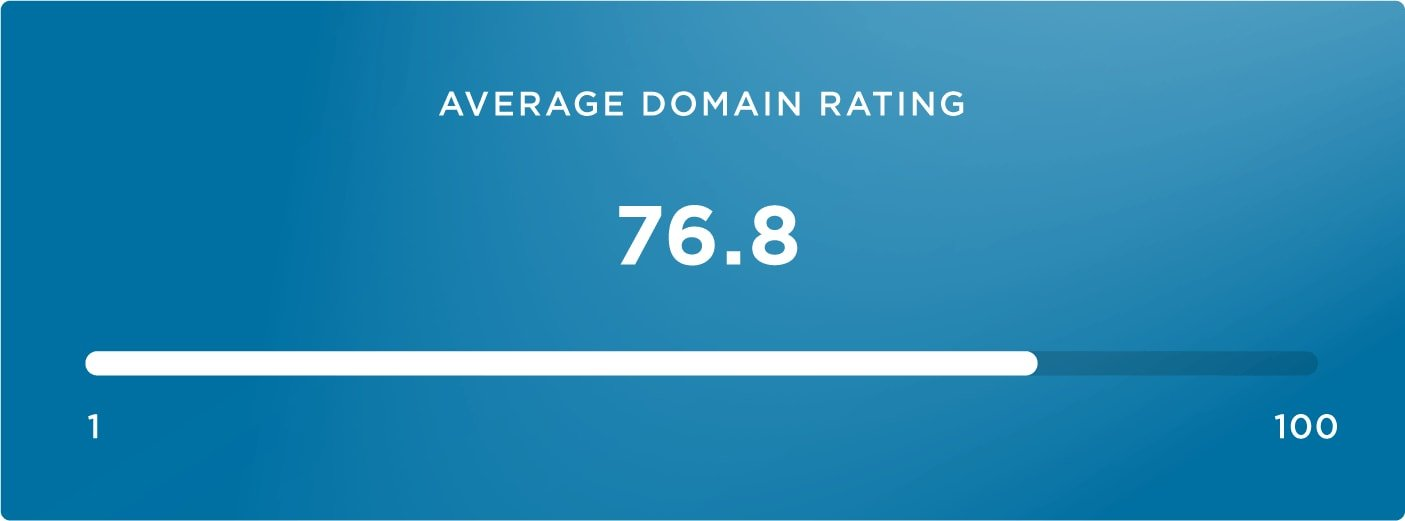 11-average domain rating