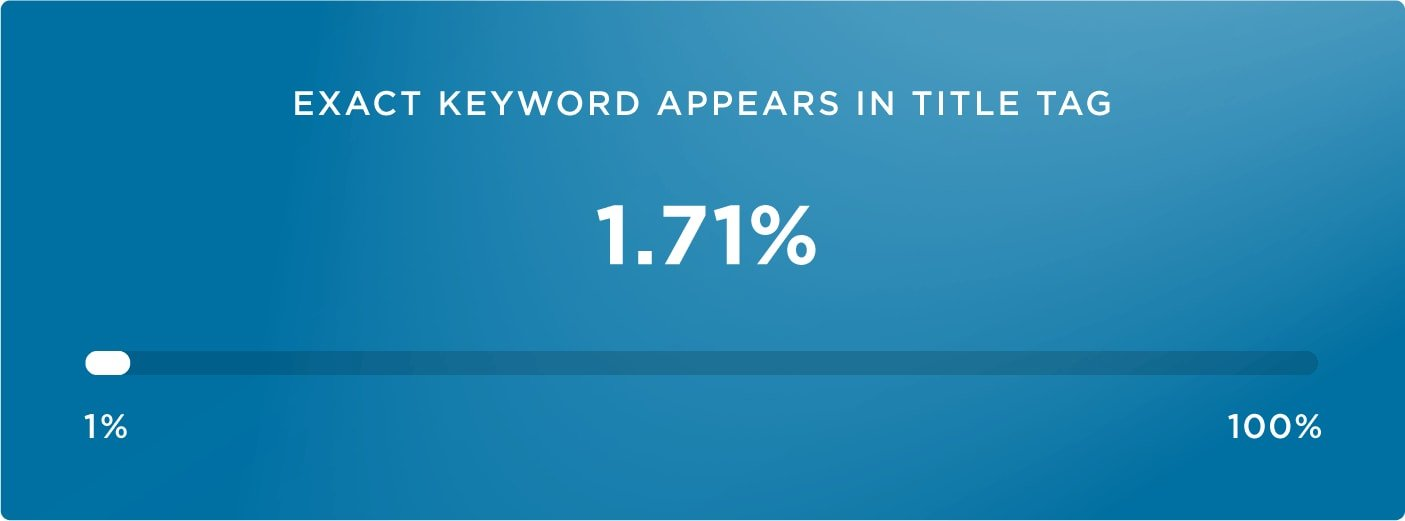 17-exact keyword in title