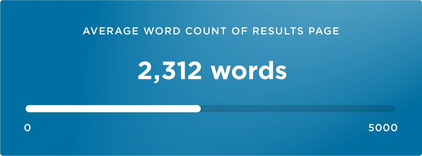 20-average word count