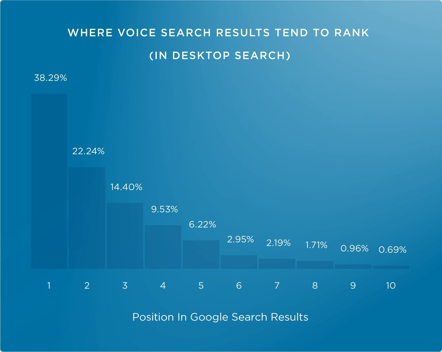 24-ranking vs google home choice
