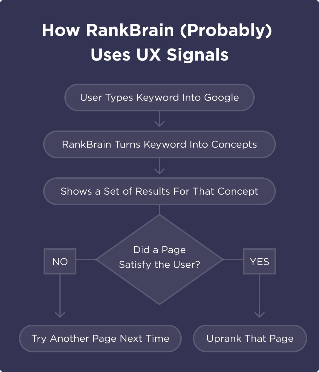 2_7_rankbrain-uses-ux-signals