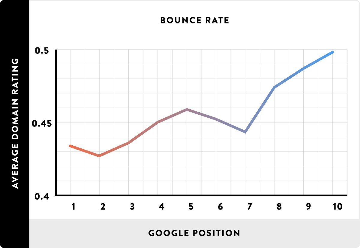 5_3_high-rankings-and-bounce-rate